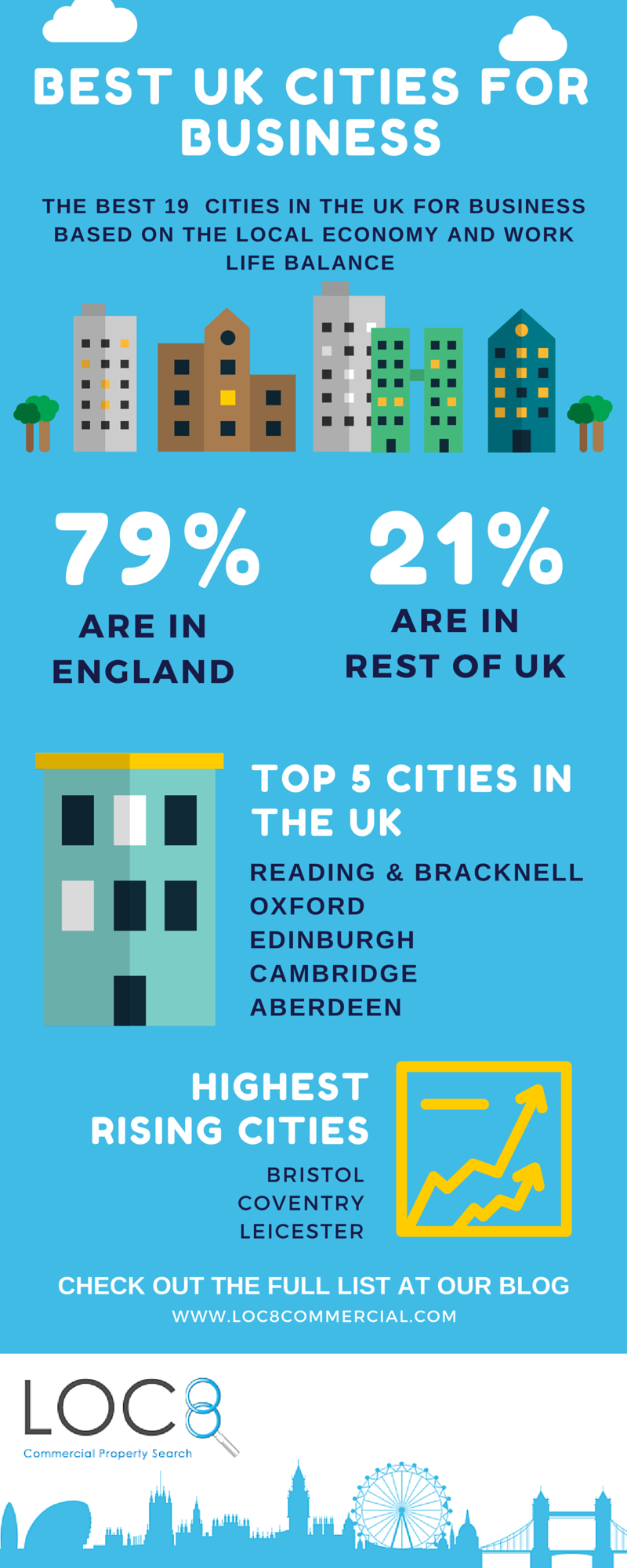 Top UK cities for business